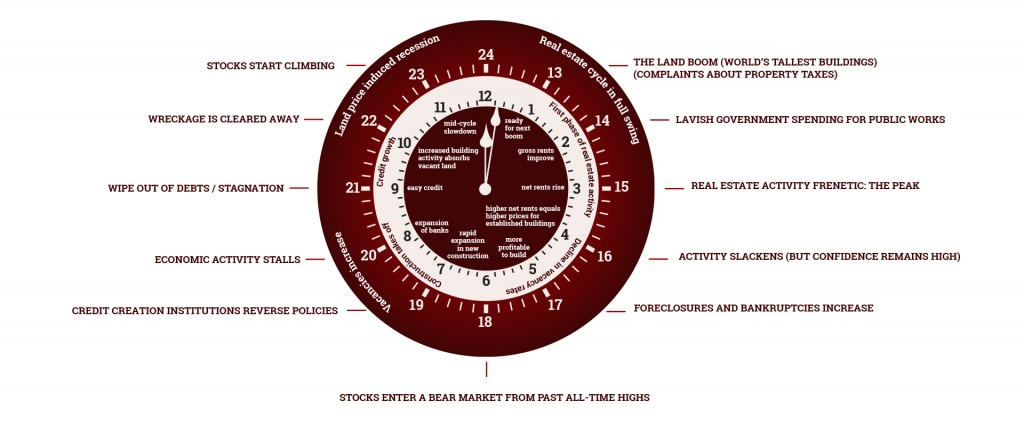 Phil Anderson's 18.5 year property clock